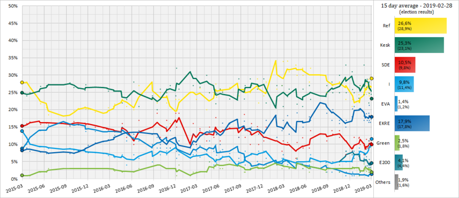 Estonian Opinion Polling, 30 Day Moving Average, 2015-2019.png