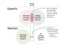 Expertise Reversal Effect Wikipedia