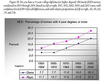 Fig 58 women with 4-yr college degs