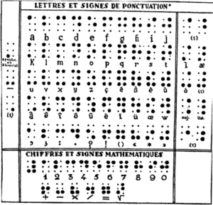 "1829 braille - The final form of Braille's alphabet, according to Henri (1952). The decade diacritics are listed at left, and the supplementary letters are assigned to the appropriate decade at right. ""(1)"" indicates markers for musical and mathematical notation."