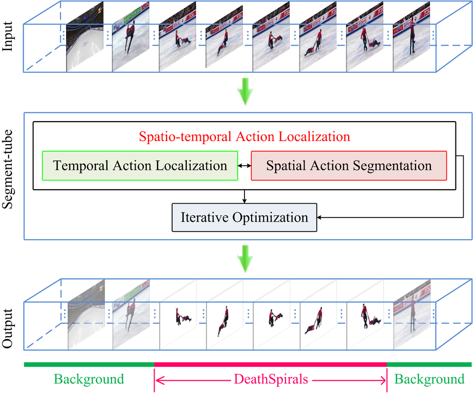 Fileflowchart Of The Spatio Temporal Action Localization Detector
