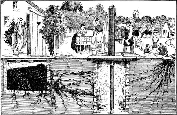 A 1939 conceptual illustration showing various ways that typhoid bacteria can contaminate a water well (center) ForskeligeVeje ad hvilkenBroen kan inficeres medTyfusbaciller.png