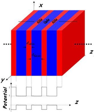 Sound amplification by stimulated emission of radiation - GaAs/AlAs superlattice and potential profile of conduction and valence bands along the growth direction (z).