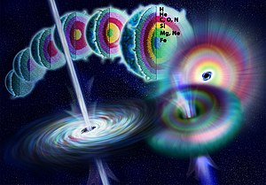 Gamma-ray burst - Artist's illustration showing the life of a massive star as nuclear fusion converts lighter elements into heavier ones. When fusion no longer generates enough pressure to counteract gravity, the star rapidly collapses to form a black hole. Theoretically, energy may be released during the collapse along the axis of rotation to form a gamma-ray burst.