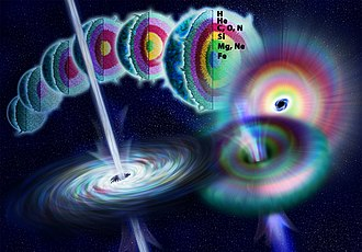 Gamma ray - A hypernova. Artist's illustration showing the life of a massive star as nuclear fusion converts lighter elements into heavier ones. When fusion no longer generates enough pressure to counteract gravity, the star rapidly collapses to form a black hole. Theoretically, energy may be released during the collapse along the axis of rotation to form a long duration gamma-ray burst.