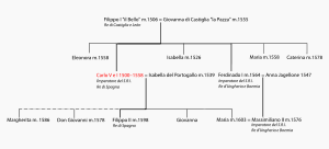 Genealogy of Charles V.