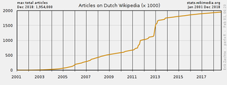 Dutch Wikipedia - Graph showing article growth of the Dutch Wikipedia between June 2001 and April 2014.