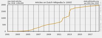 wikipedia nederlandse taal