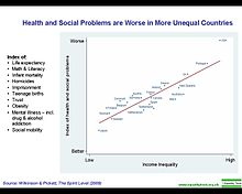 Health and social problems are worse in more unequal countries.jpg