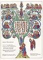 Hortus Deliciarum, Der Stammbaum Christi.JPG