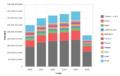Importaciones de México del periodo 2010-hasta julio 2015 expresadas en USD valor FOB.png