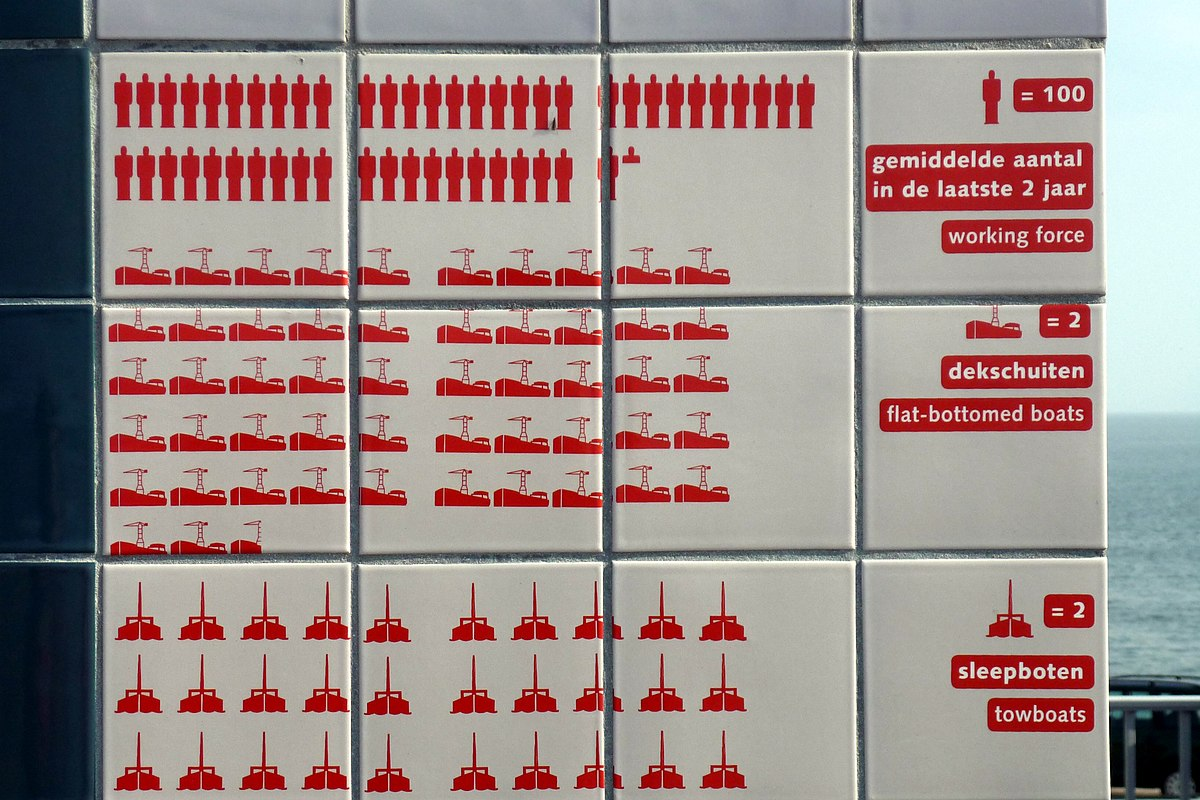 Isotype (picture language) by Neurath. / Wikipedia