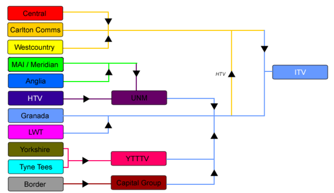 Flow diagram showing the sale of franchises from company to company to form ITV plc.
