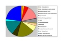Jefferson County WI Pie Chart.pdf