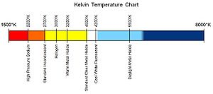 English: Kelvin Temperature Chart