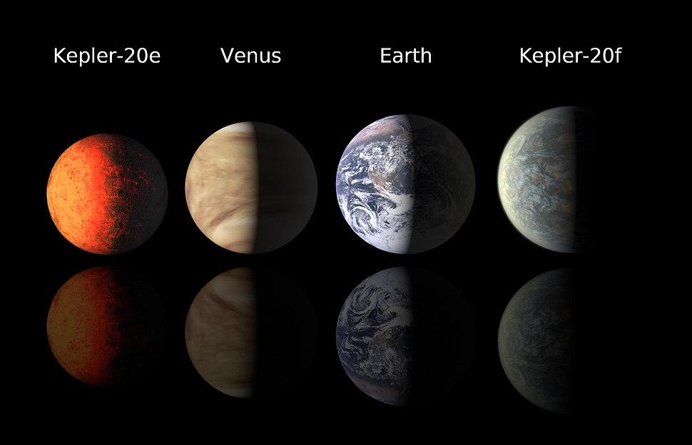 Kepler 20 - planet lineup