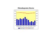 Klimadiagramm Atuona.png