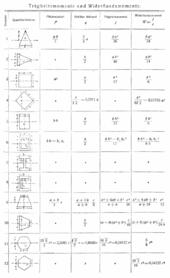 Festigkeitslehre wikipedia for Biegelinie tabelle