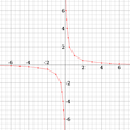 Lim of 1 over x graph.png