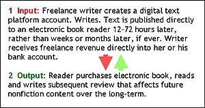 One example of a freelance writer authoring di...