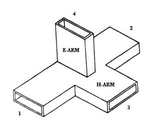 Magic tee - A magic T consisting of four rectangular waveguides meeting in a single three-dimensional junction