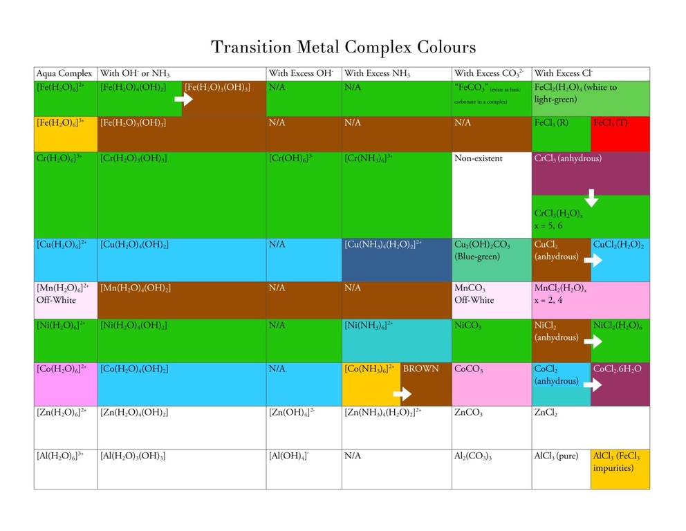 File Metal Complex Colours Pdf Wikimedia Commons