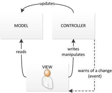 Mod le vue contr leur wikip dia for Architecture logicielle exemple