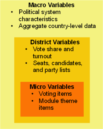 Comparative Study of Electoral Systems - Figure 1: Visualization of CSES multilevel data structure