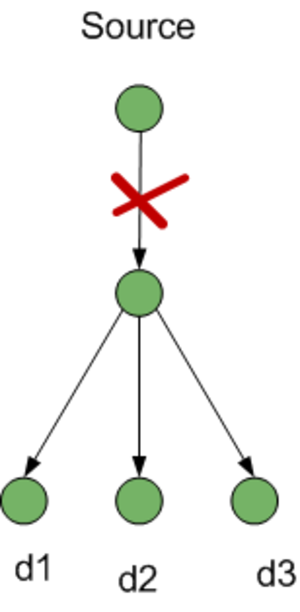 Multicast lightpaths - Fig 1: Multicast connections affected by fiber cut