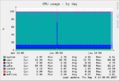 Munin-cpu-day.png
