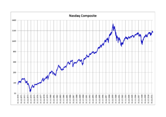 NASDAQ Composite - Nasdaq Composite 1970–2012, logarithmic scale
