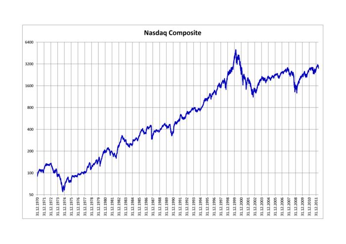 NASDAQ Composite - Wikipedia