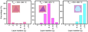 Niobium diselenide - Number of NbSe2 layers as a function of Se powder temperature during CVD.