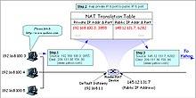 Network address translation - Wikipedia