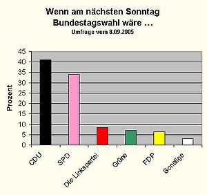 Opinion poll 2005-09-08
