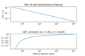 PDF and CDF of edit distribution of Novial.png