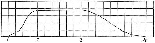 PSM V47 D243 Curve of contraction of tendril.jpg