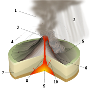 Pelean Eruption-numbers.svg