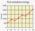 Period 2 first ionization energy.png