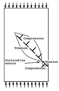 Dislocation Wikipedia