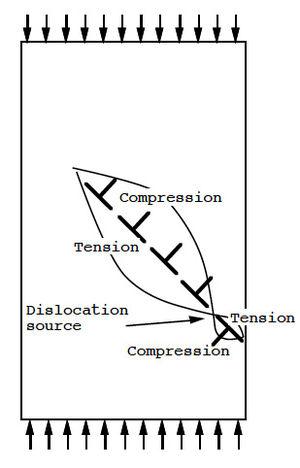 Dislocation - Image: Plan de glissement