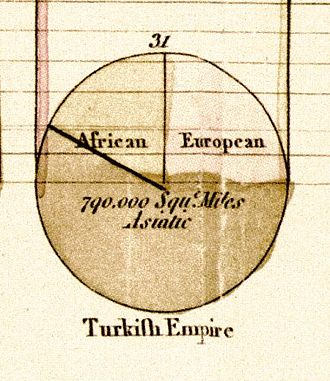William Playfair - Pie chart from Playfair's Statistical Breviary (1801), showing the proportions of the Turkish Empire located in Asia, Europe and Africa before 1789