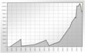 Population Statistics Teterow.png
