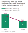 Proportion of male and female Ministers of arts and or culture of Parties to the Convention, 2017.png