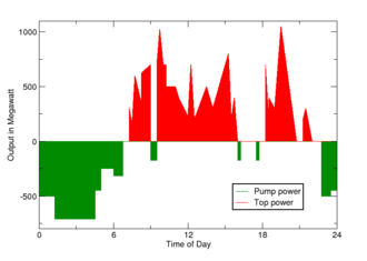 Pumped-storage hydroelectricity - Power distribution, over a day, of a pumped-storage hydroelectricity facility. Green represents power consumed in pumping; red is power generated.
