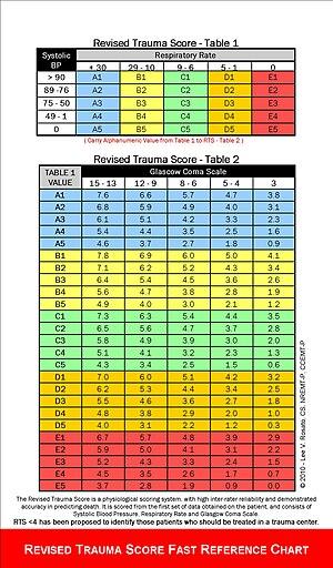 Revised Trauma Score - Image: RTS Fast Ref Chart