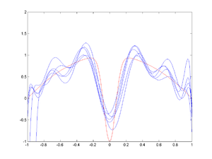 Bias–variance tradeoff - Image: Radial basis function fit, spread=1
