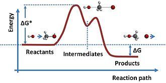 Electromotive force - Image: Reaction path