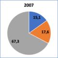 Recettes budget UE répartition 2007.png