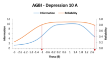Reliability of the GBI Depression 10 item form A, based on Item Response Theory.png